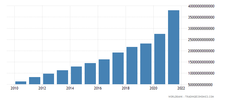 angola gross national expenditure current lcu wb data