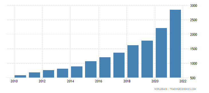 angola gross national expenditure deflator base year varies by country wb data