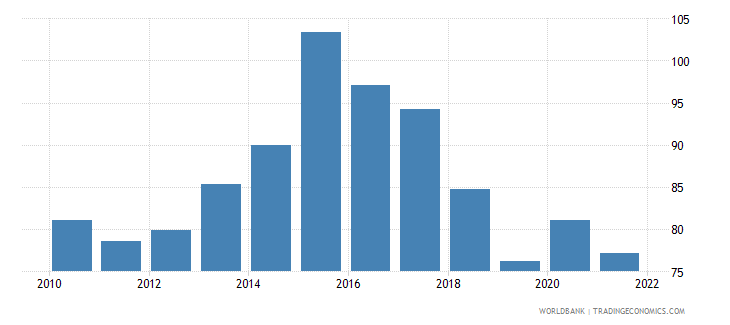 angola gross national expenditure percent of gdp wb data