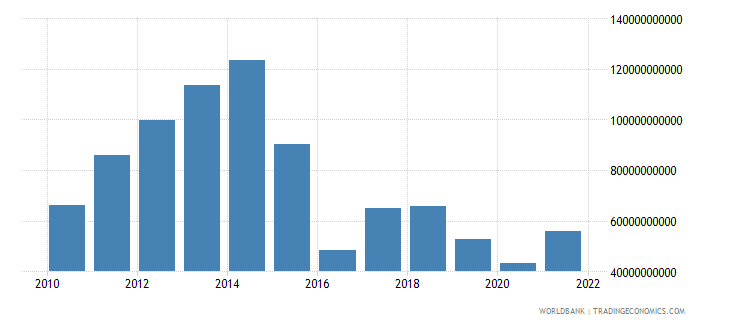 angola gross national expenditure us dollar wb data