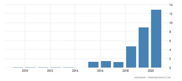 angola gross portfolio debt liabilities to gdp percent wb data