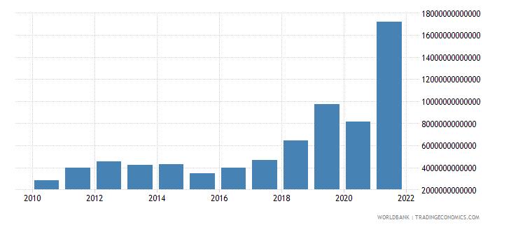 angola gross savings current lcu wb data