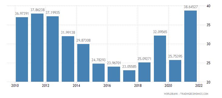 angola gross savings percent of gdp wb data