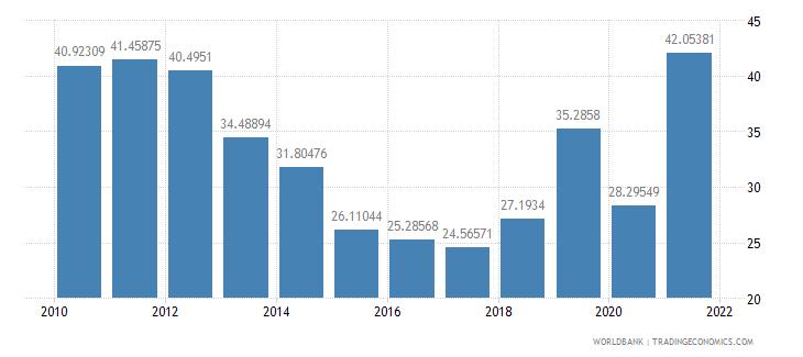 angola gross savings percent of gni wb data