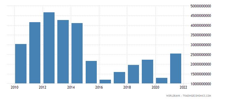 angola gross savings us dollar wb data