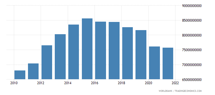 angola gross value added at factor cost constant 2000 us dollar wb data