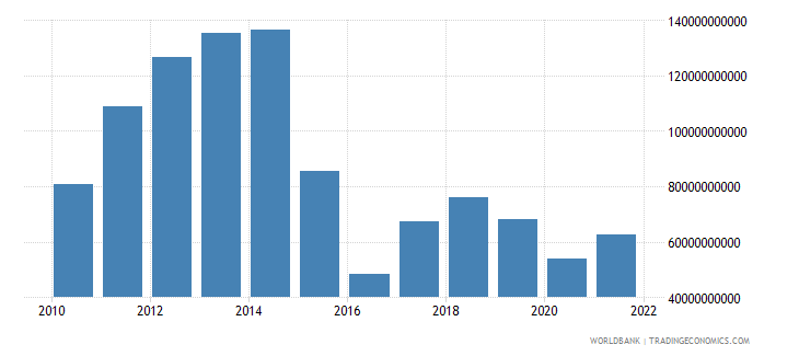 angola gross value added at factor cost us dollar wb data