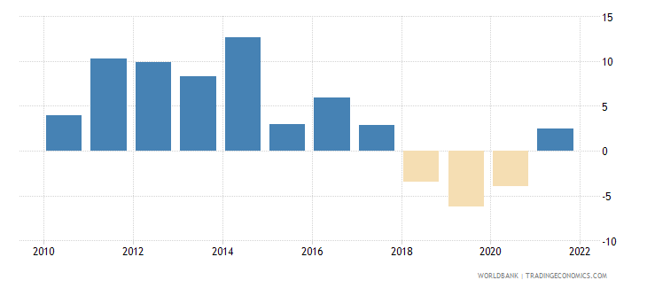 angola household final consumption expenditure annual percent growth wb data