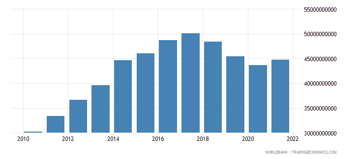 angola household final consumption expenditure constant 2005 us$ wb data