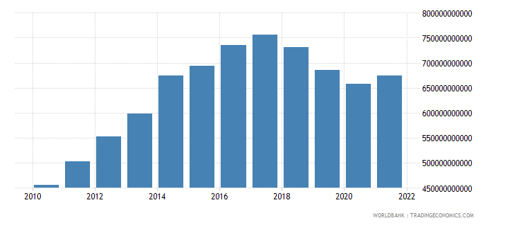 angola household final consumption expenditure constant lcu wb data