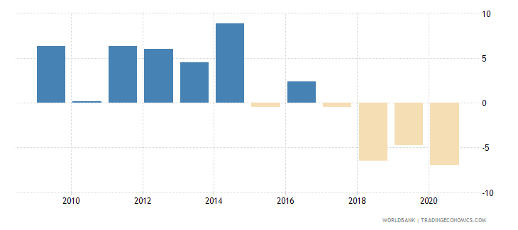 angola household final consumption expenditure per capita growth annual percent wb data