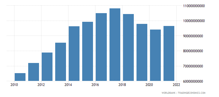 angola household final consumption expenditure ppp constant 2011 international $ wb data