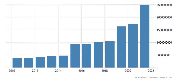 angola ibrd loans and ida credits dod us dollar wb data