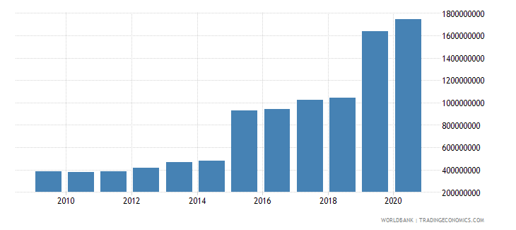 angola ibrd loans and ida credits dod us dollar wb data