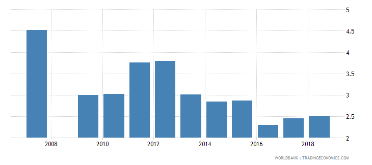 angola ict goods imports percent total goods imports wb data