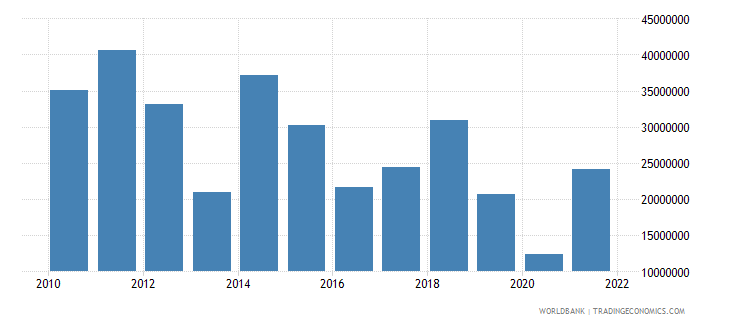 angola ict service exports bop current us$ wb data