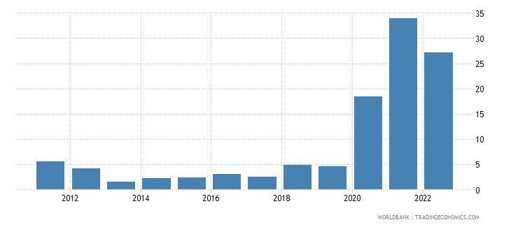 angola ict service exports percent of service exports bop wb data
