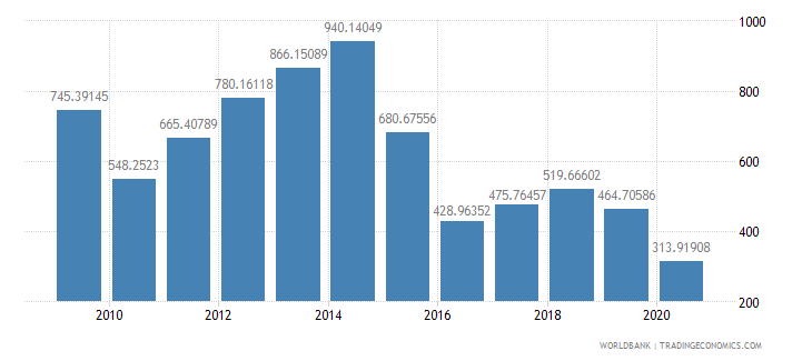 angola import value index 2000  100 wb data