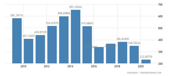 angola import volume index 2000  100 wb data