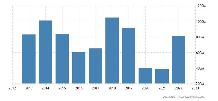 angola imports belgium
