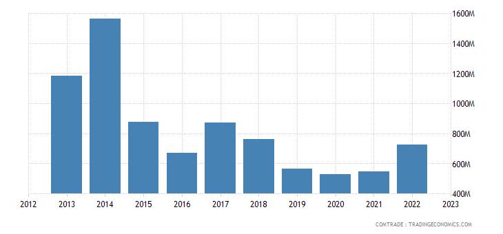 angola imports brazil