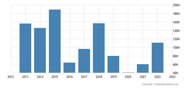 angola imports china articles iron steel