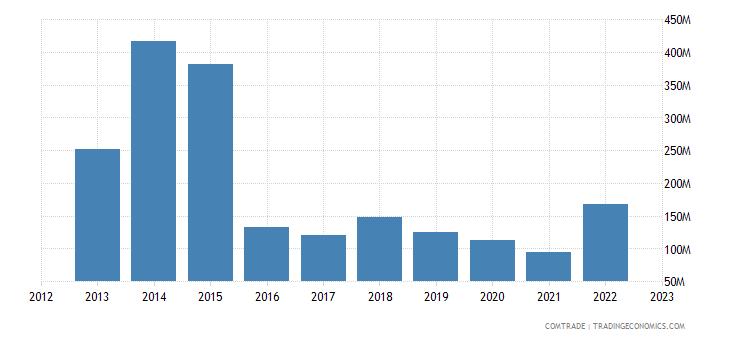 angola imports china iron steel