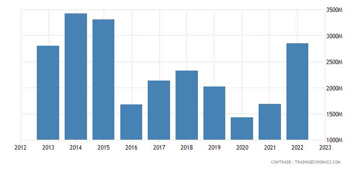angola imports china