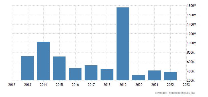 angola imports france