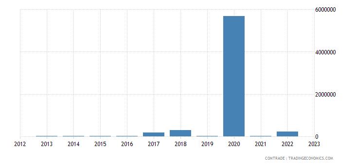 angola imports hungary articles iron steel