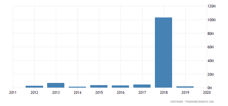 angola imports hungary