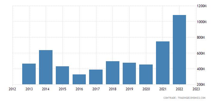 angola imports india