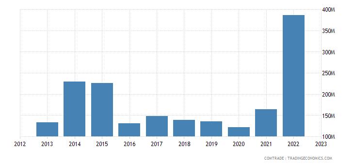 angola imports indonesia