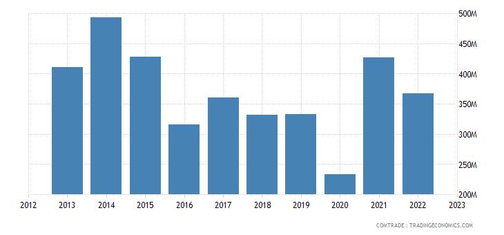 angola imports italy