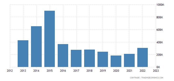 angola imports malaysia
