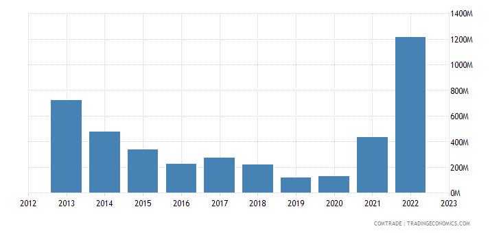 angola imports netherlands