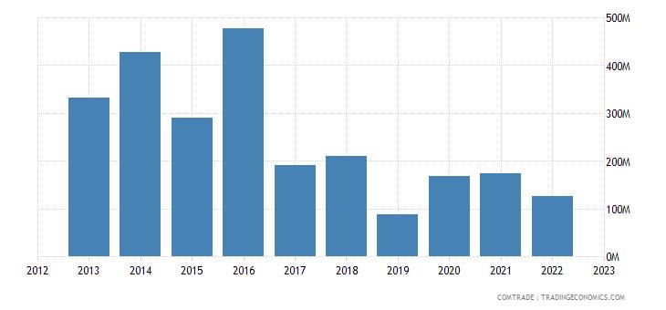 angola imports norway