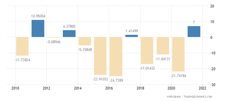 angola imports of goods and services annual percent growth wb data