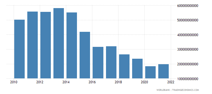 angola imports of goods and services constant lcu wb data