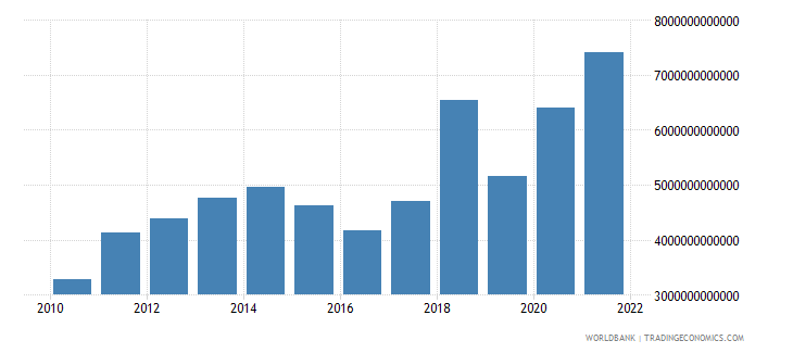 angola imports of goods and services current lcu wb data
