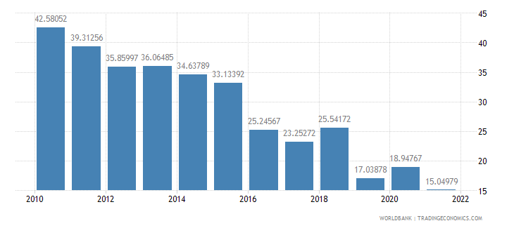 angola imports of goods and services percent of gdp wb data