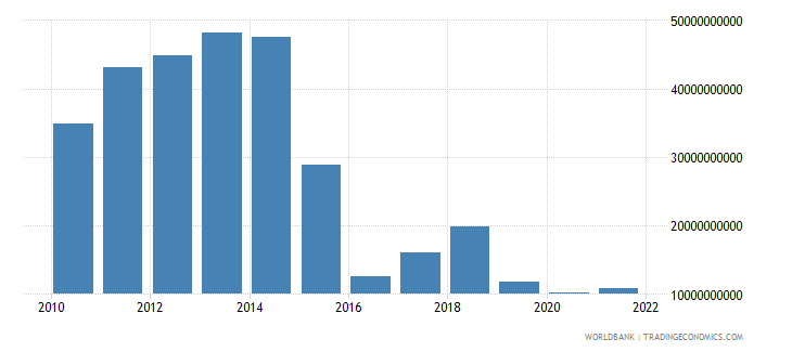 angola imports of goods and services us dollar wb data