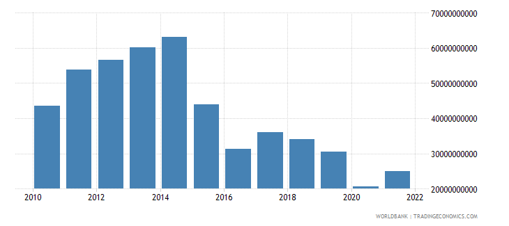angola imports of goods services and income bop us dollar wb data