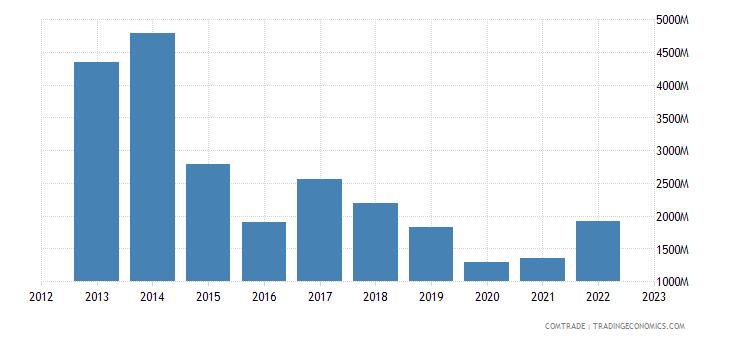 angola imports portugal