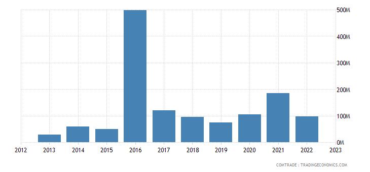 angola imports russia