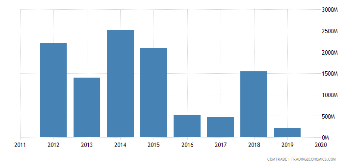 angola imports singapore
