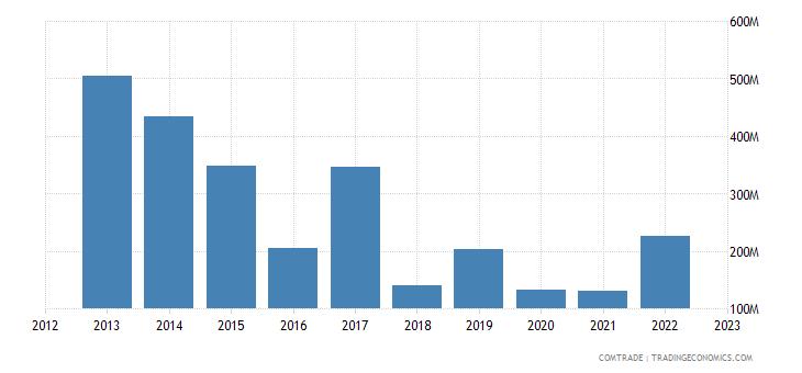 angola imports spain