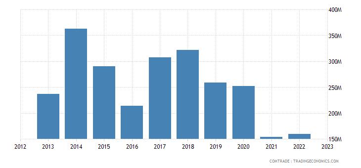angola imports thailand