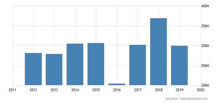 angola imports turkey