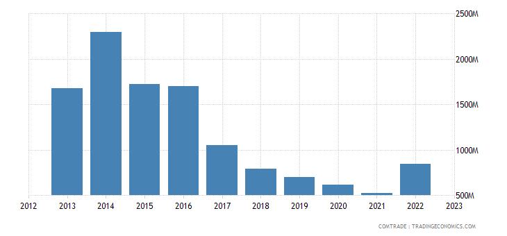 angola imports united states